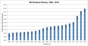 3M Dividend History