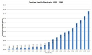 Cardinal Health Dividends