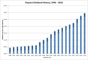 Pepsi Dividend Growth