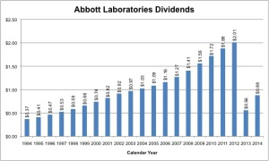 Abbott Labs has doubled its dividend roughly every 7 years for the last 20 years. The drop in dividends from 2012 to 2013 was caused by the spinoff of AbbVie. When you combine the dividends of both companies, the dividend has continued to increase. Data from Abbott Labs website.