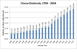 Clorox Dividend Growth
