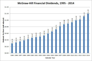 McGraw Hill Financial Dividend Growth