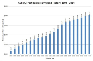Cullen/Frost Dividend Growth