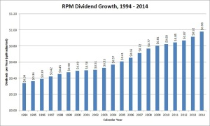 RPM Dividend Growth