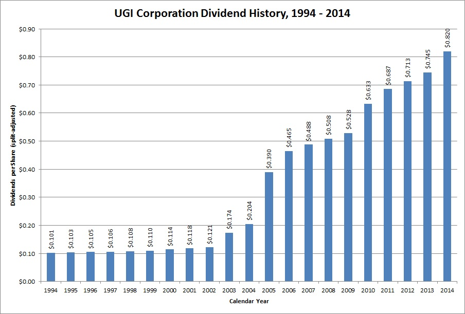 Dividend Growth Stock Overview Ugi Corporation