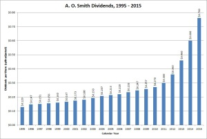 A. O. Smith Dividend Growth