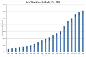 John Wiley and Sons Dividends