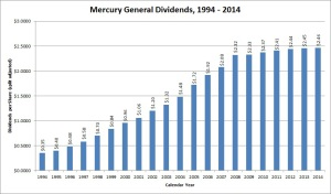 Mercury Insurance Dividend Growth