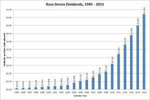 Ross Stores Dividend Growth