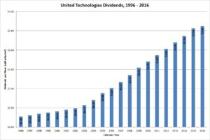 United Technologies Dividends