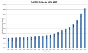 CLARCOR Dividends