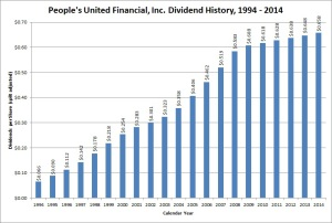 People's United Dividend Growth