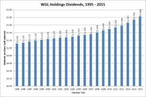 WGL Dividend Growth