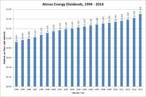 Atmos Energy Dividend Growth