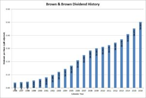 Brown & Brown Dividends