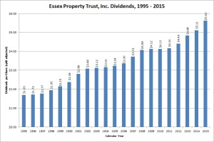 Essex Property Trust Dividend Growth