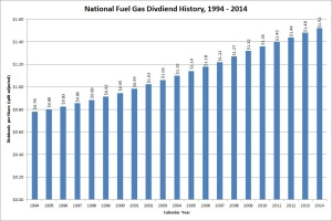 National Fuel Gas Dividend Growth