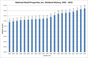 National Retail Properties Dividend History