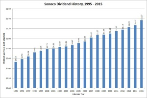 Sonoco Products Dividend Growth