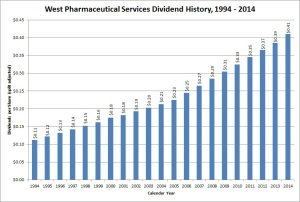 West Pharmaceuticals Dividend Growth