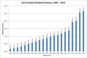 ACE Limited Dividend Growth
