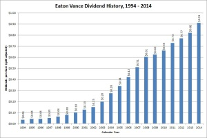 Eaton Vance Dividend Growth