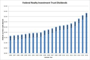 Federal Realty Trust Dividends
