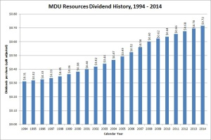 MDU Resources Dividend Growth