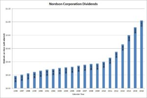 Nordson Corporation Dividends