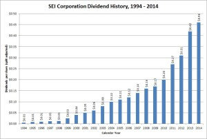 SEIC Dividend Growth