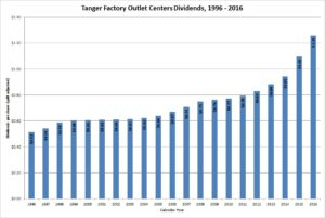 Tanger Factory Outlet Center Dividends