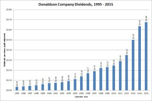 Donaldson Company Dividend Growth
