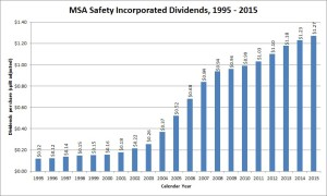 MSA Dividend Growth