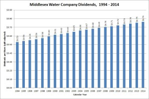 Middlesex Water Dividend Growth