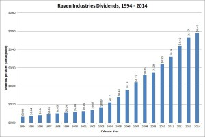 Raven Industries Dividend Growth
