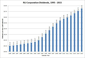 RLI Corp Dividend Growth