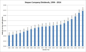 Stepan Company Dividend Growth