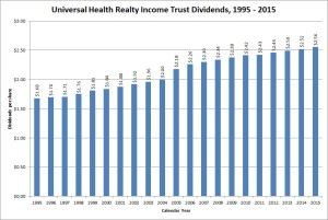 Universal Health Trust Dividend Growth