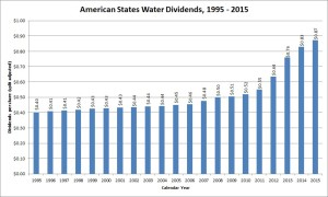 American States Water Dividend Growth