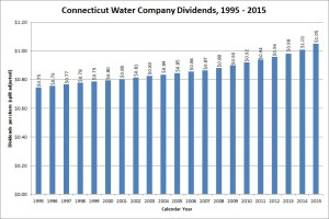 Connecticut Water Service Dividend Growth