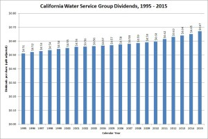 California Water Service Group Dividend Growth