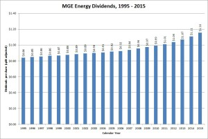 MGE Energy Dividend Growth