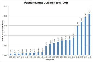 Polaris Industries Dividend Growth