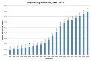 Weyco Group Dividend Growth