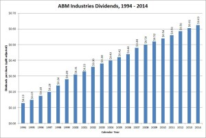 ABM Industries Dividend Growth