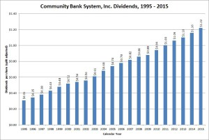 Community Bank Systems Dividend Growth