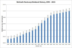 McGrath RentCorp Dividend Growth