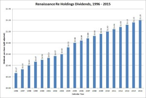 RenaissanceRe Dividend Growth
