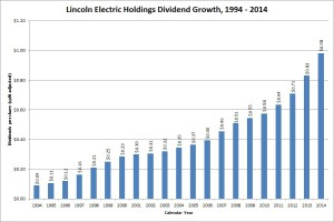 Lincoln Electric Dividend Growth