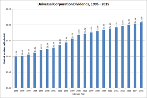 Universal Corporation Dividend Growth